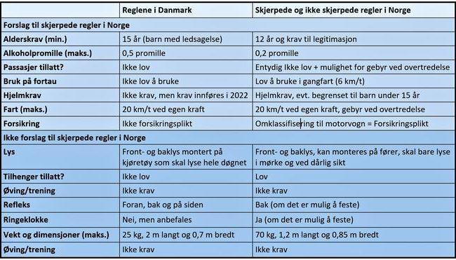 El-løbehjul - oversigt over danske og norske regler.